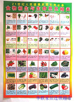 Plane wall chart In the 21st century the necessary food for the longevity of healthy families is closely related to life.